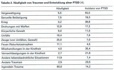 Tabelle 2: Häufigkeit von Traumen und Entwicklung einer PTSD
