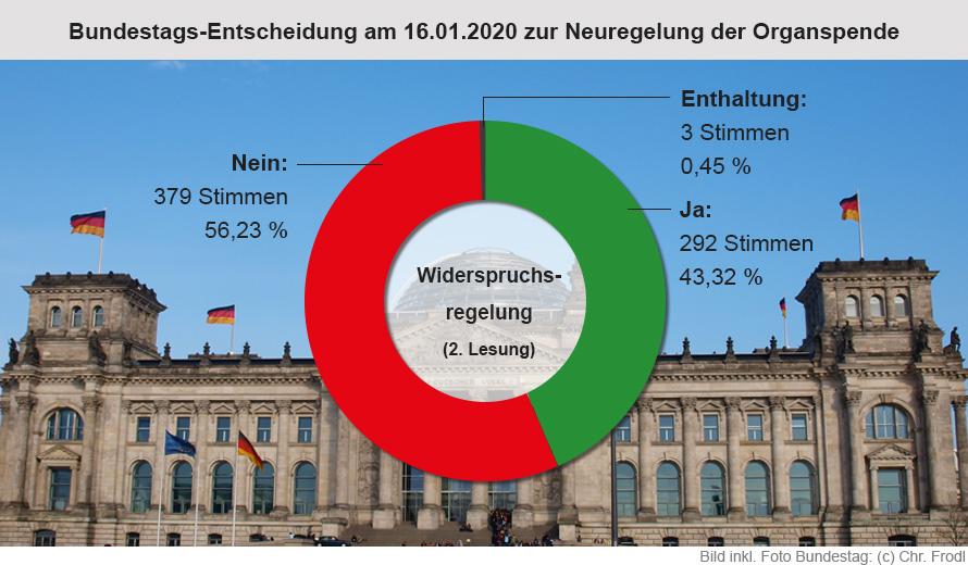 Ergbenis der Bundestagsabstimmung am 16.01.20 zur Widerspruchsregelung
