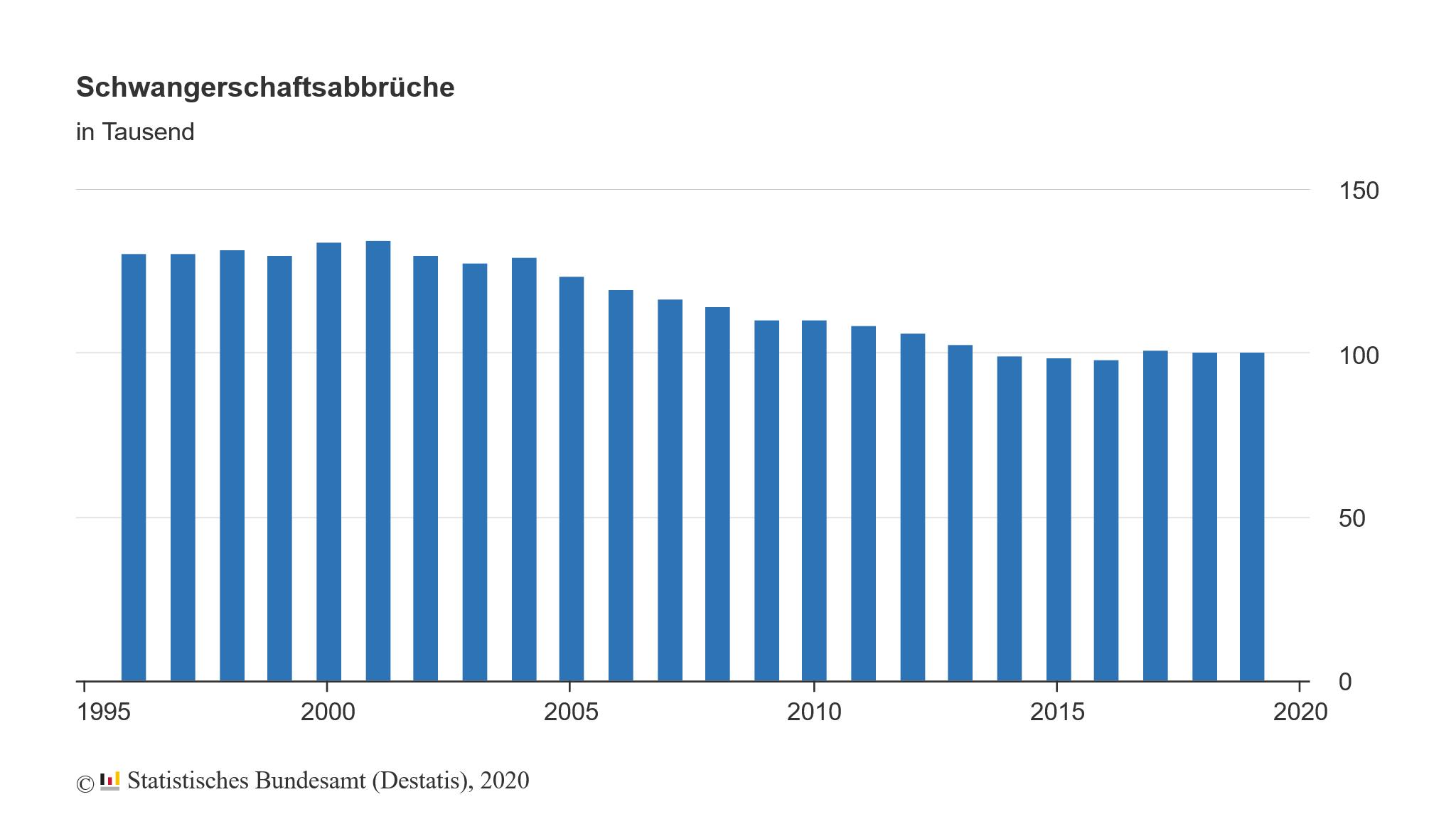 Abtreibungszahlen 1996 bis 2019