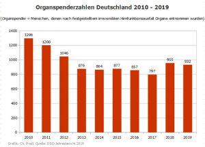Grafik Organspenderzahlen 2010-2019